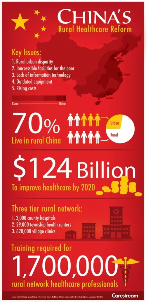 China_health_infographic